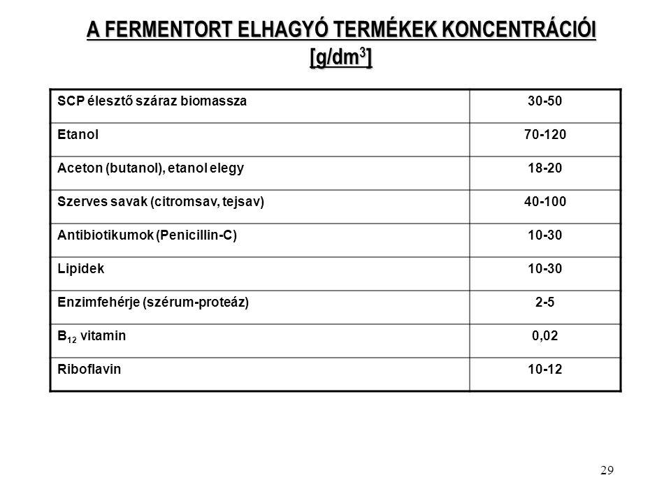 A FERMENTORT ELHAGYÓ TERMÉKEK KONCENTRÁCIÓI [g/dm3]